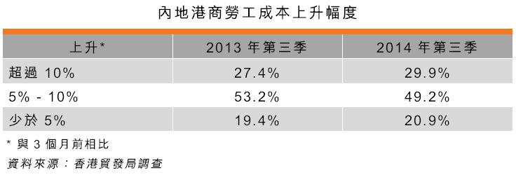 表:內地港商勞工成本上升幅度