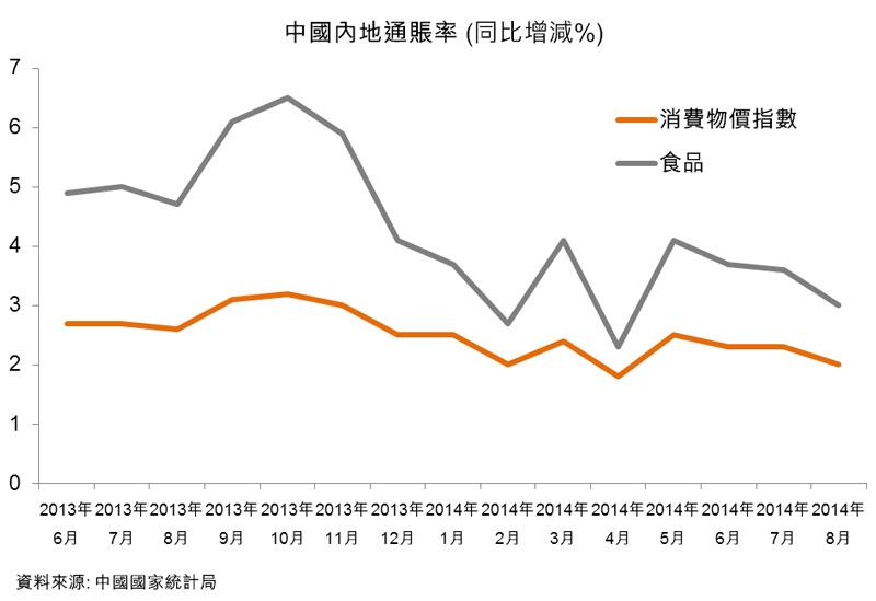 圖:中國內地通賬率