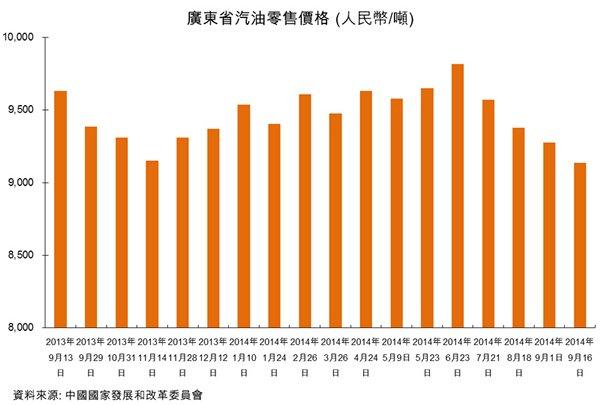 圖:廣東省汽油零售價格