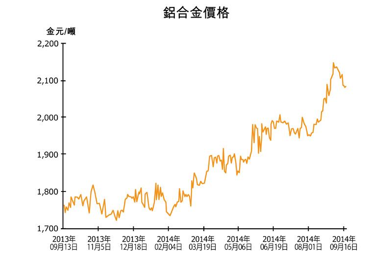 圖:鋁合金價格