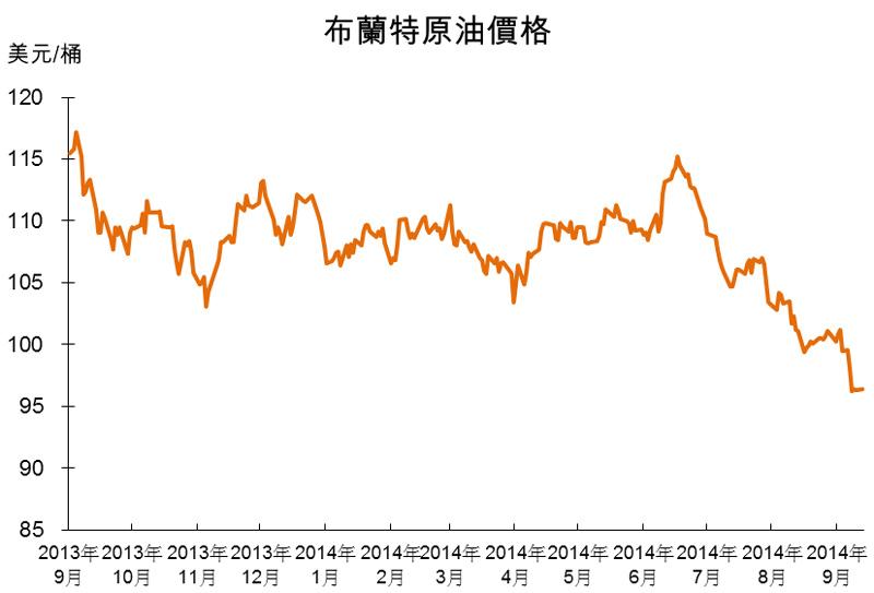 圖:布蘭特原油價格