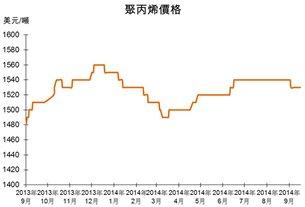 圖:聚丙烯價格