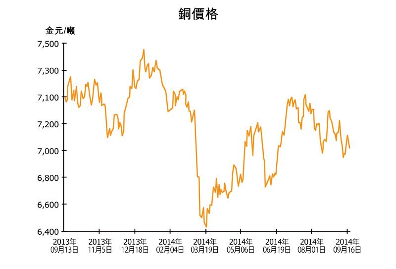 圖:銅價格