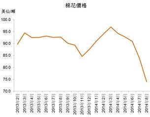 圖:棉花價格