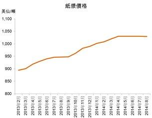 圖:紙漿價格