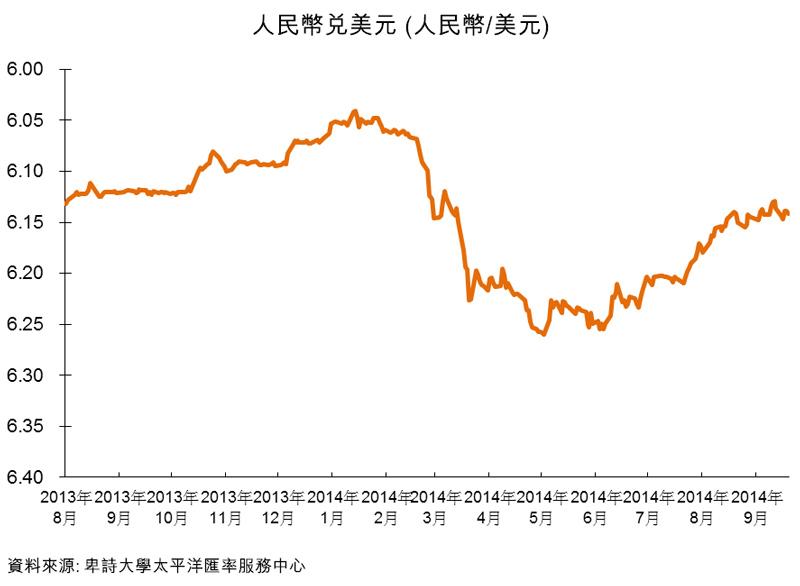 圖:人民幣兌美元