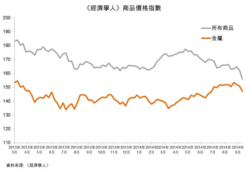 圖:《經濟學人》商品價格指數