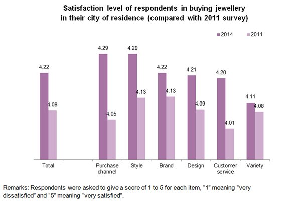 Chart: Satisfaction level of respondents in buying jewellery in their city of residence
