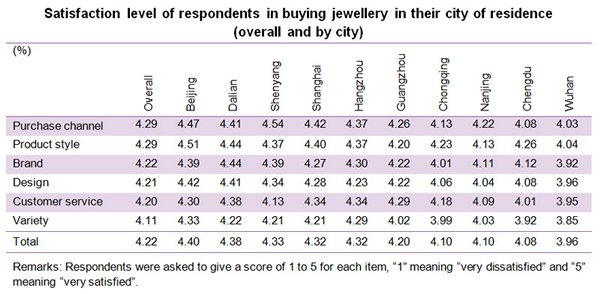 Table: Satisfaction level of respondents in buying jewellery in their city of residence