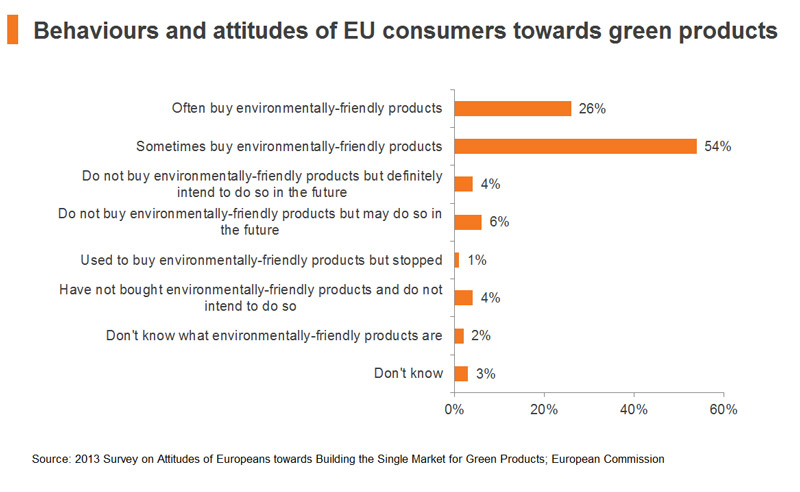 Chart: Behaviours and attitudes of EU consumers towards green products