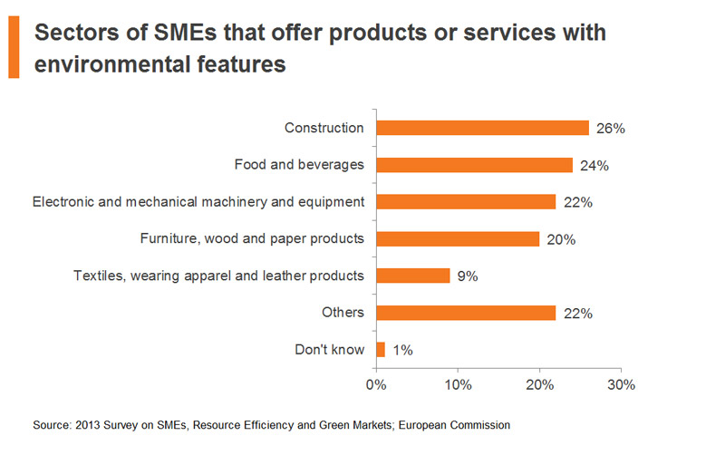 Chart: Sectors of SMEs that offer products or services with environmental features