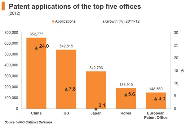 Chart: Patent applications of the top five offices