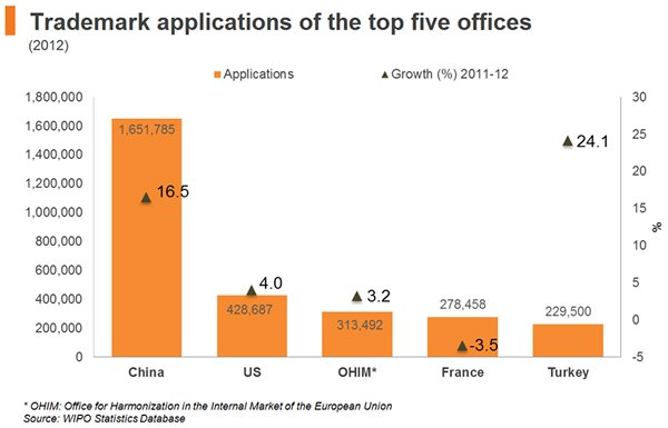Chart: Trademark applications of the top five offices