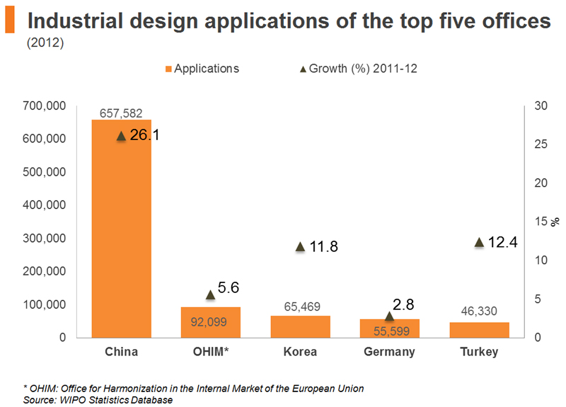 Chart: Industrial design applications of the top five offices