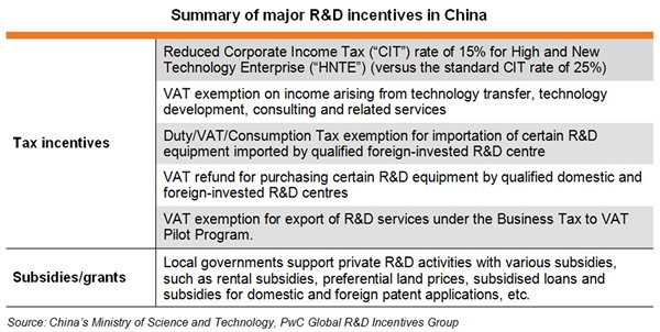 Table: Summary of major R&D incentives in China