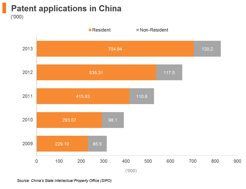 Chart: Patent applications in China
