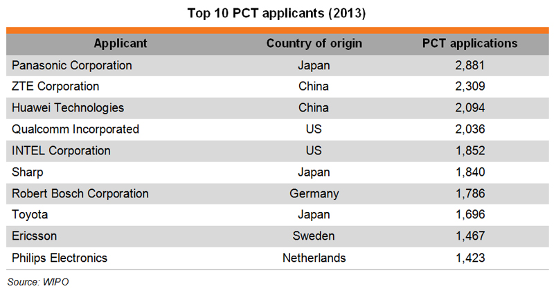 Table: Top 10 PCT applicants (2013)