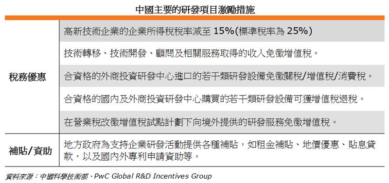 表: 中國主要的研發項目激勵措施