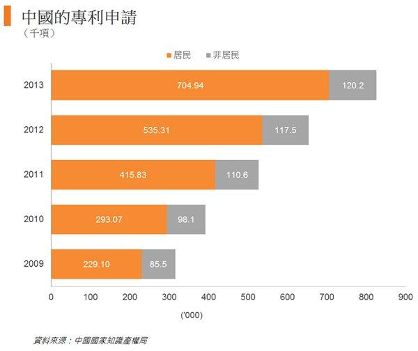 圖: 中國的專利申請