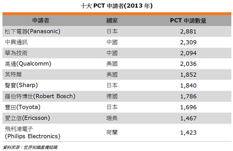 表: 十大PCT申請者(2013年)