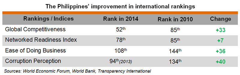 Table: Improvement of the Philippines in international rankings