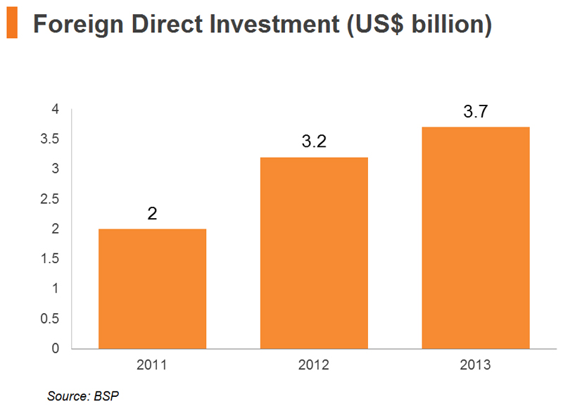 Chart: Foreign Direct Investment
