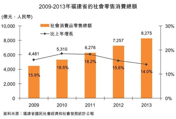 圖:2009-2013年福建省的社會零售消費總額