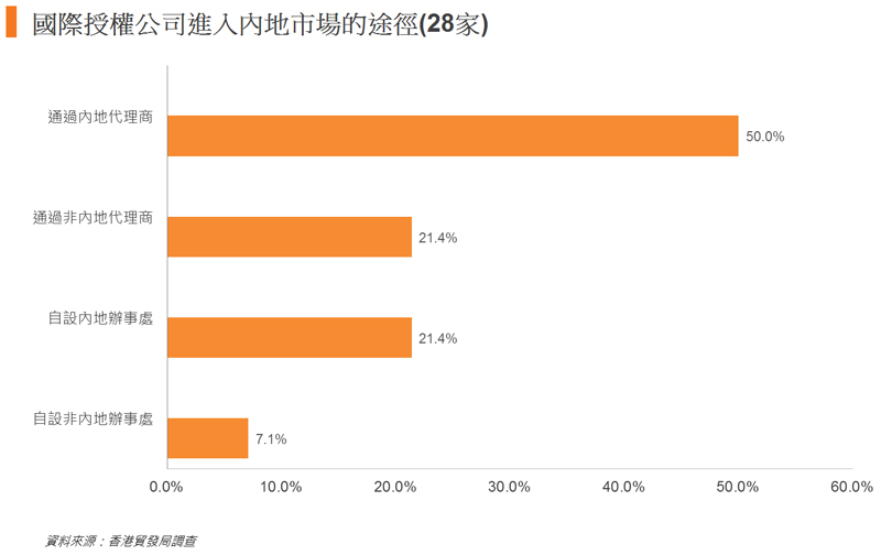 圖: 國際授權公司進入內地市場的途徑(28家)