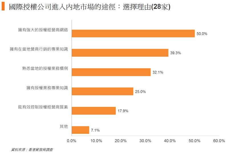 圖: 國際授權公司進入內地市場的途徑: 選擇理由(28家)