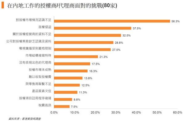 圖: 在內地工作的授權商或代理商面對的挑戰(80家)