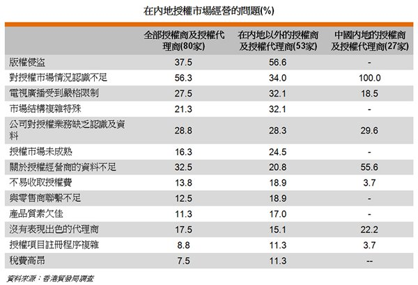 表: 在內地授權市場經營的問題(%)