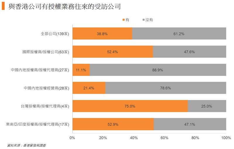 圖: 與香港公司有授權業務往來的受訪公司