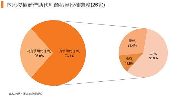 圖: 內地授權商借助代理商拓展授權業務(26家)