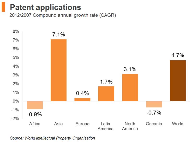 Chart: Patent applications