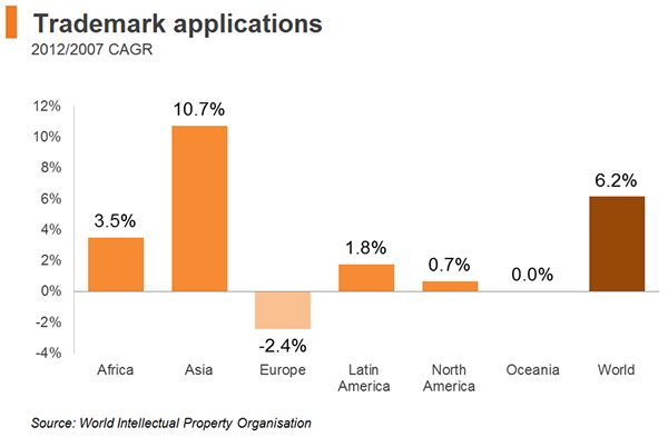 Chart: Trademark applicaitons