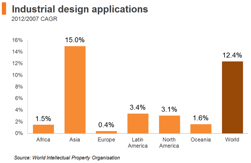 Chart: Industrial design applications