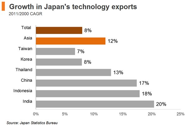 Chart: Growth in Japan's technology exports