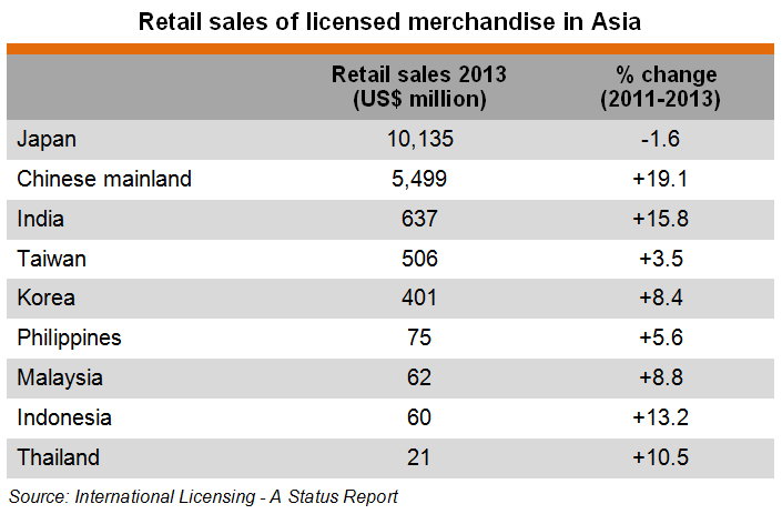Table: Retail sales of licensed merchandise in Asia