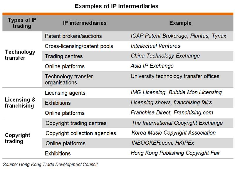Table: Examples of IP intermediaries