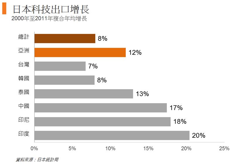 图: 日本科技出口增长