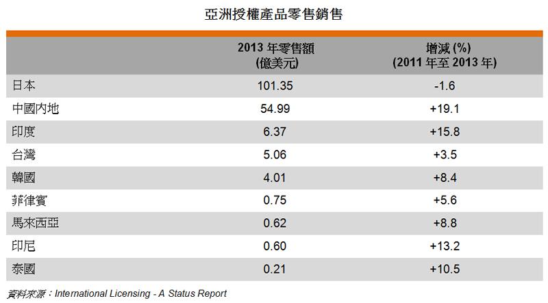 表: 亚洲授权产品零售销售