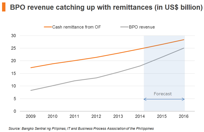 Chart: BPO revenue catching up with remittances