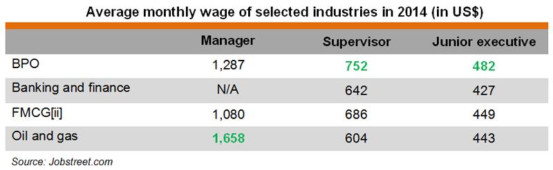Table: Average monthly wage of selected industries in 2014 (in US$)