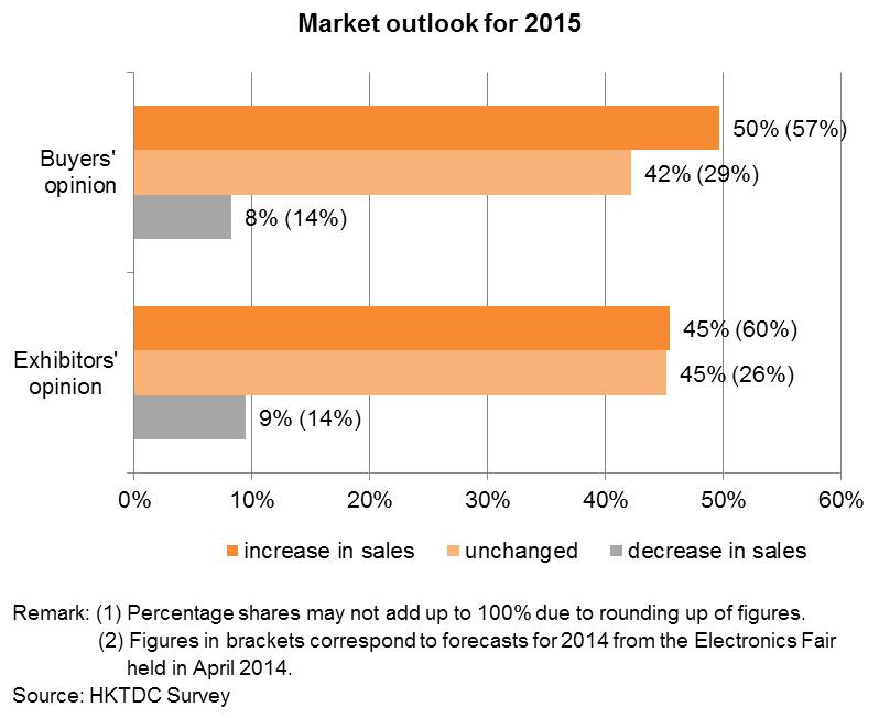 Chart: Market outlook for 2015