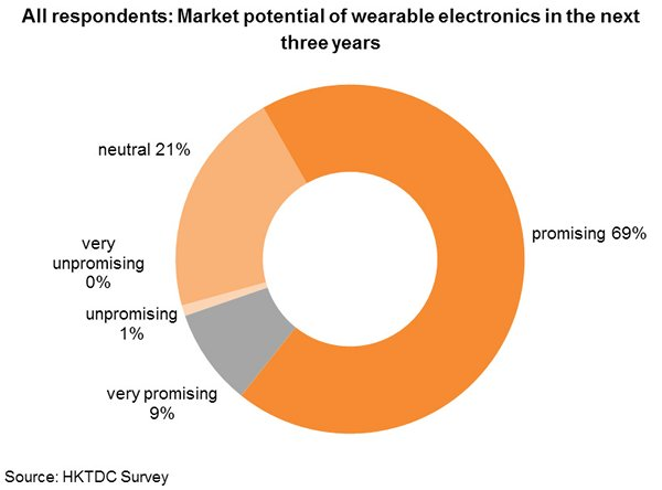 Chart: All respondents: Market potential of wearable electronics in the next three years