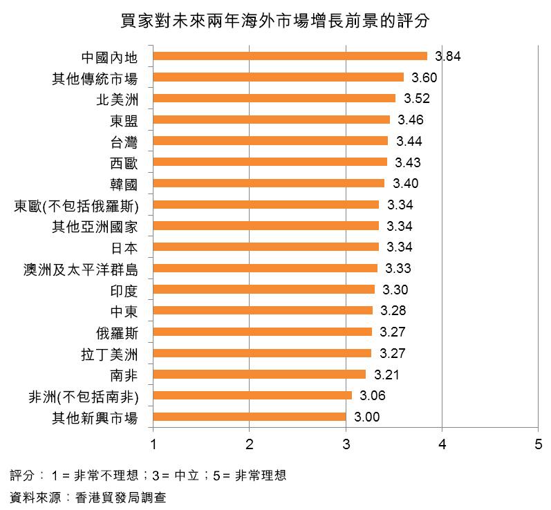 圖:買家對未來兩年海外市場增長前景的評分
