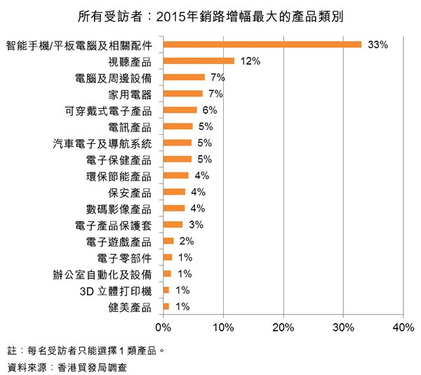 圖:所有受訪者:2015年銷路增幅最大的產品類別