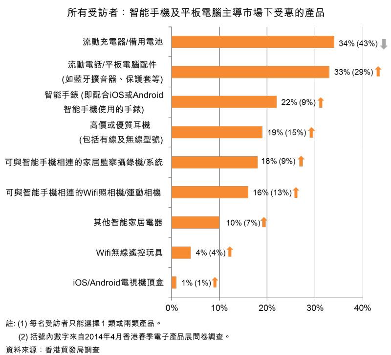 圖:所有受訪者:智能手機及平板電腦主導市場下受惠的產品