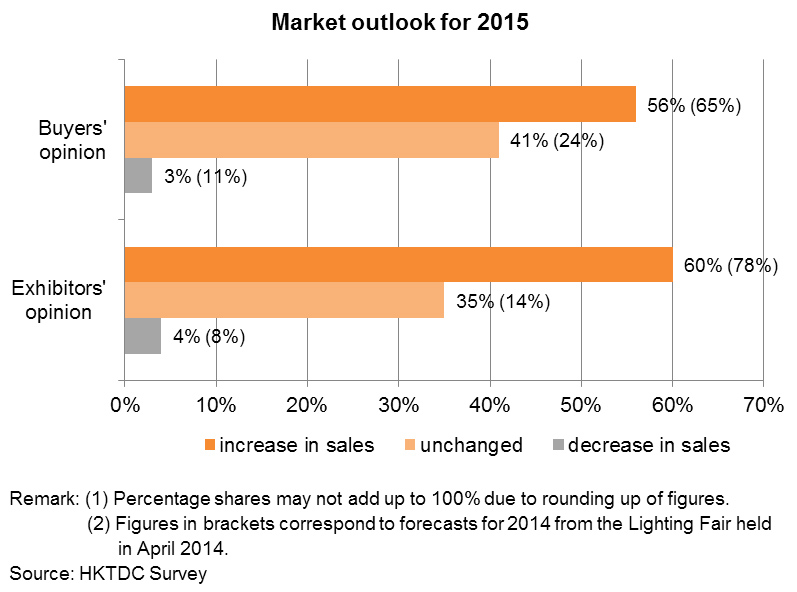 Chart: Market outlook for 2015