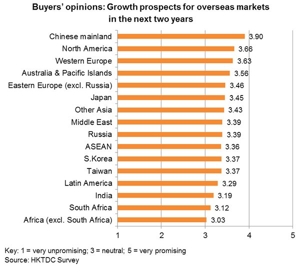 Chart: Buyers' opinions: Growth prospects for overseas markets in the next two years